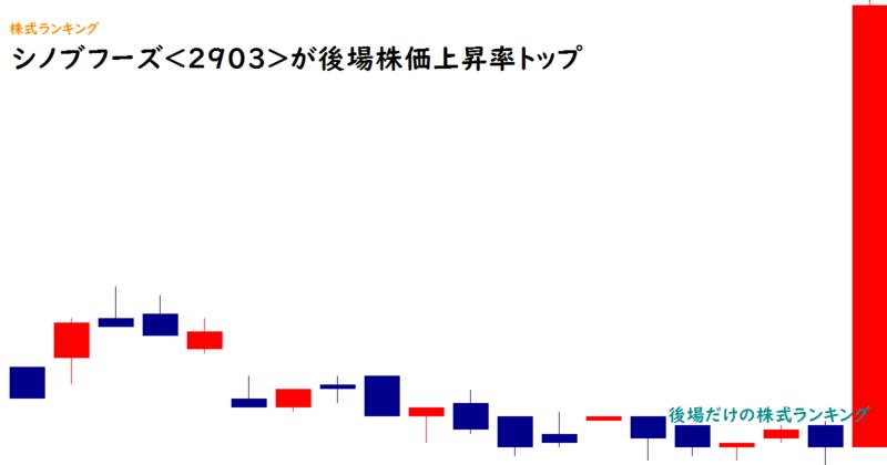 シノブフーズ<2903>が後場株価上昇率トップ