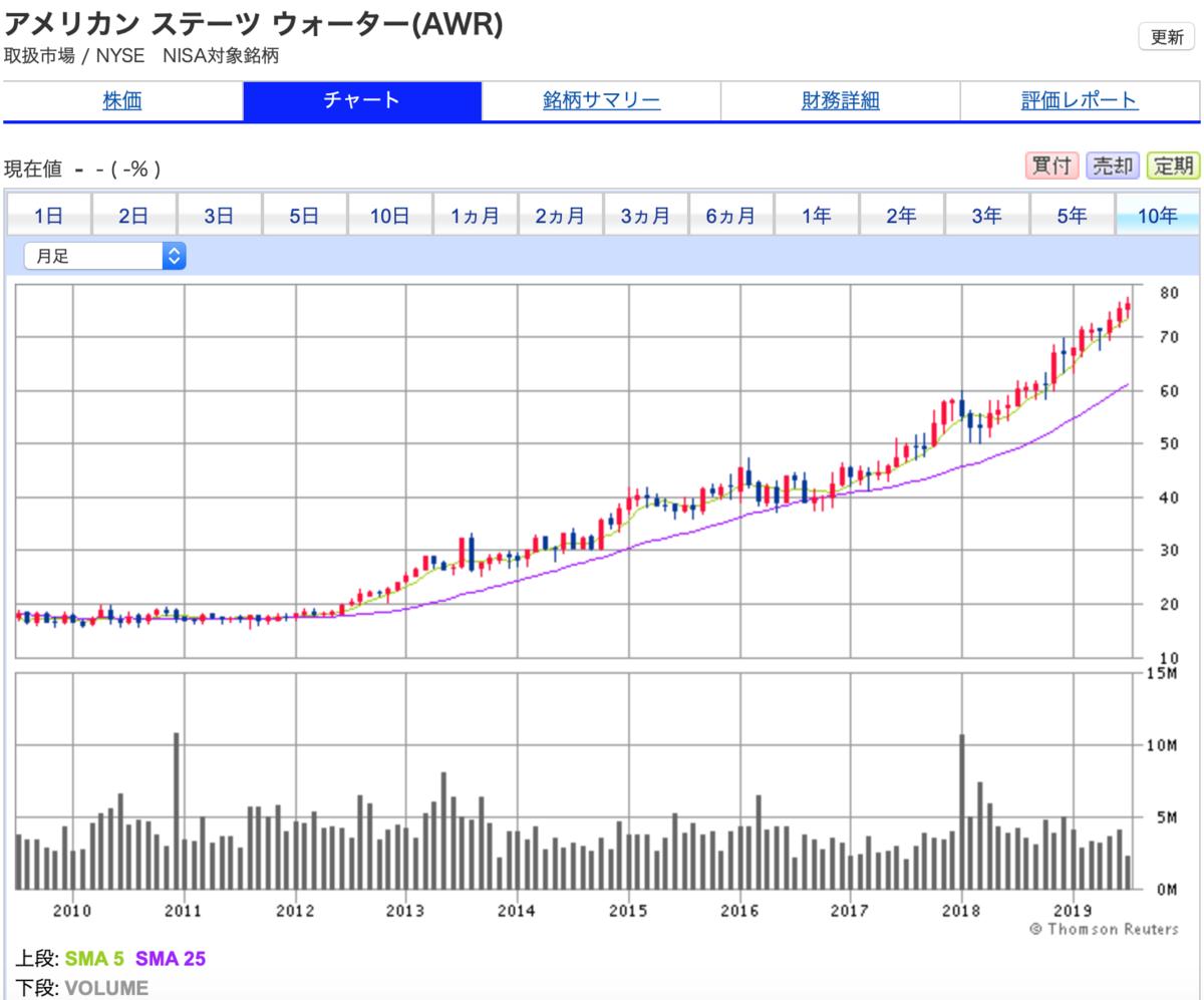 アメリカン・ステイツ・ウォーター SBI証券 10年チャート