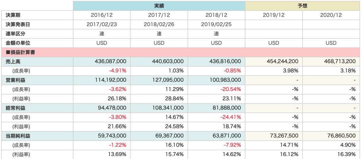アメリカン・ステイツ・ウォーター SBI証券 財務詳細