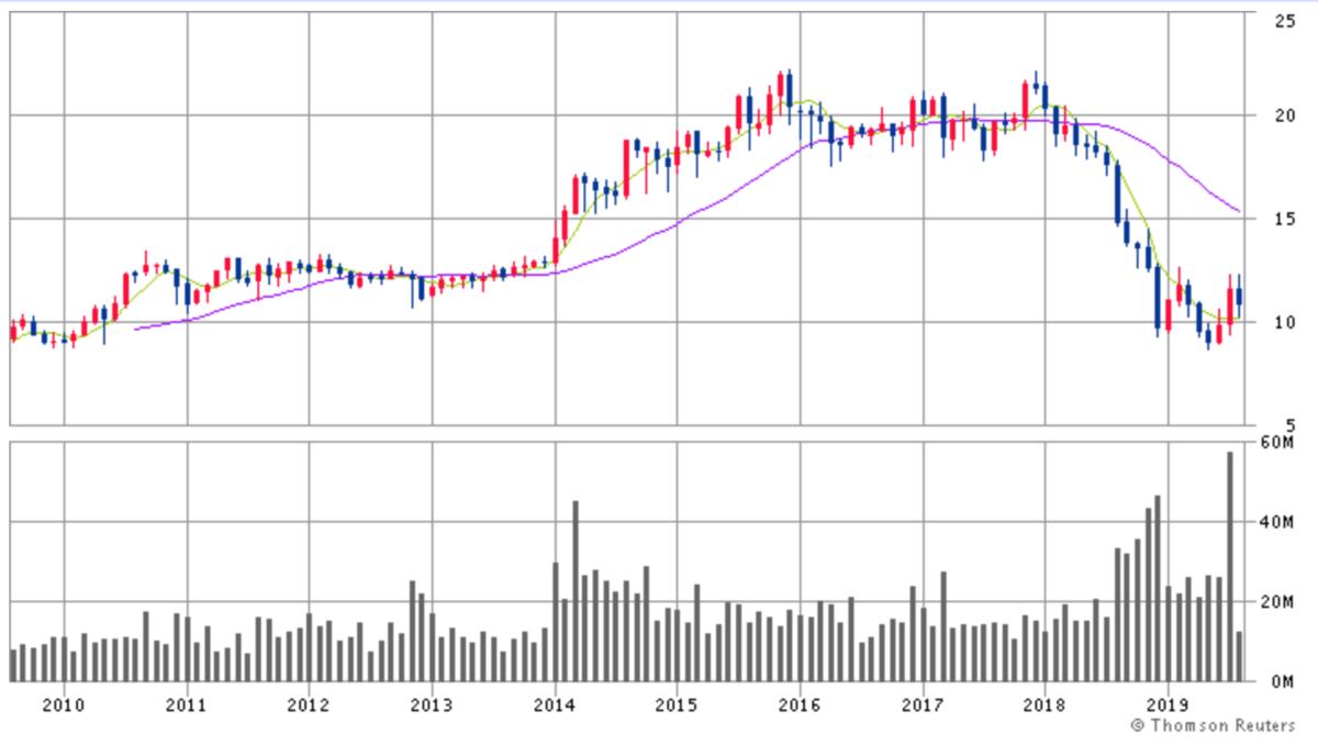 ベクターグループ株価チャート画像
