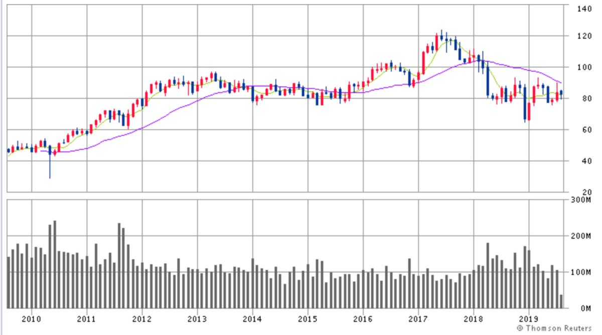 フィリップ・モリス・インターナショナル株価チャート画像