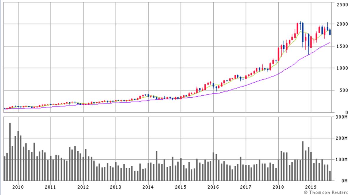 アマゾン・ドット・コム株価チャート画像