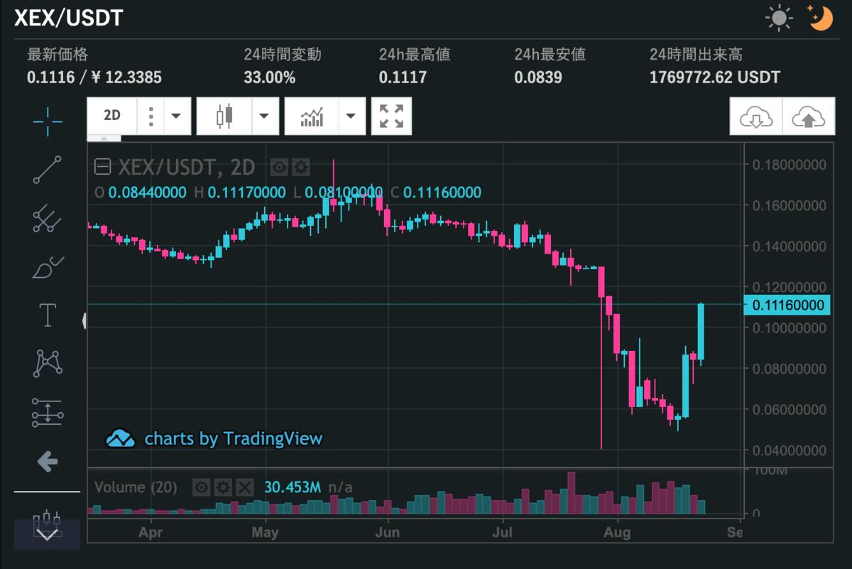 XEX価格チャート画像