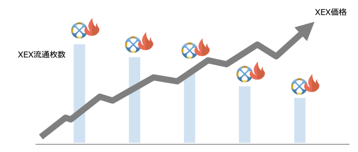 XEX価格チャート予想画像