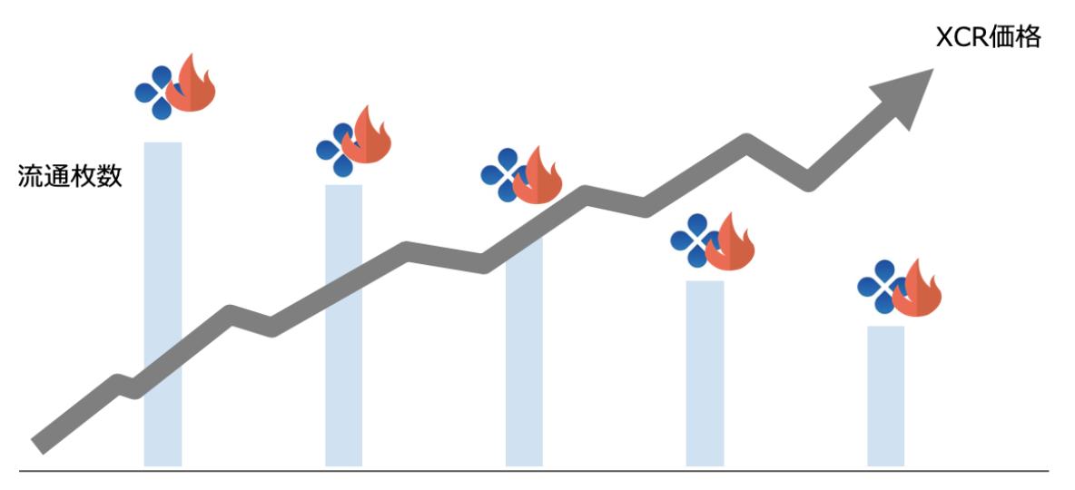 XCR価格チャート予想画像