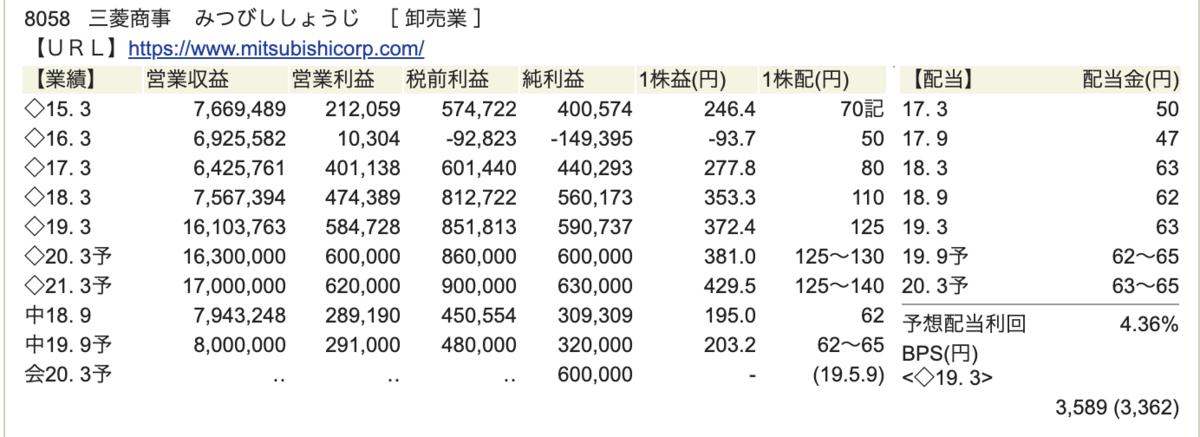 三菱商事財務状況画像