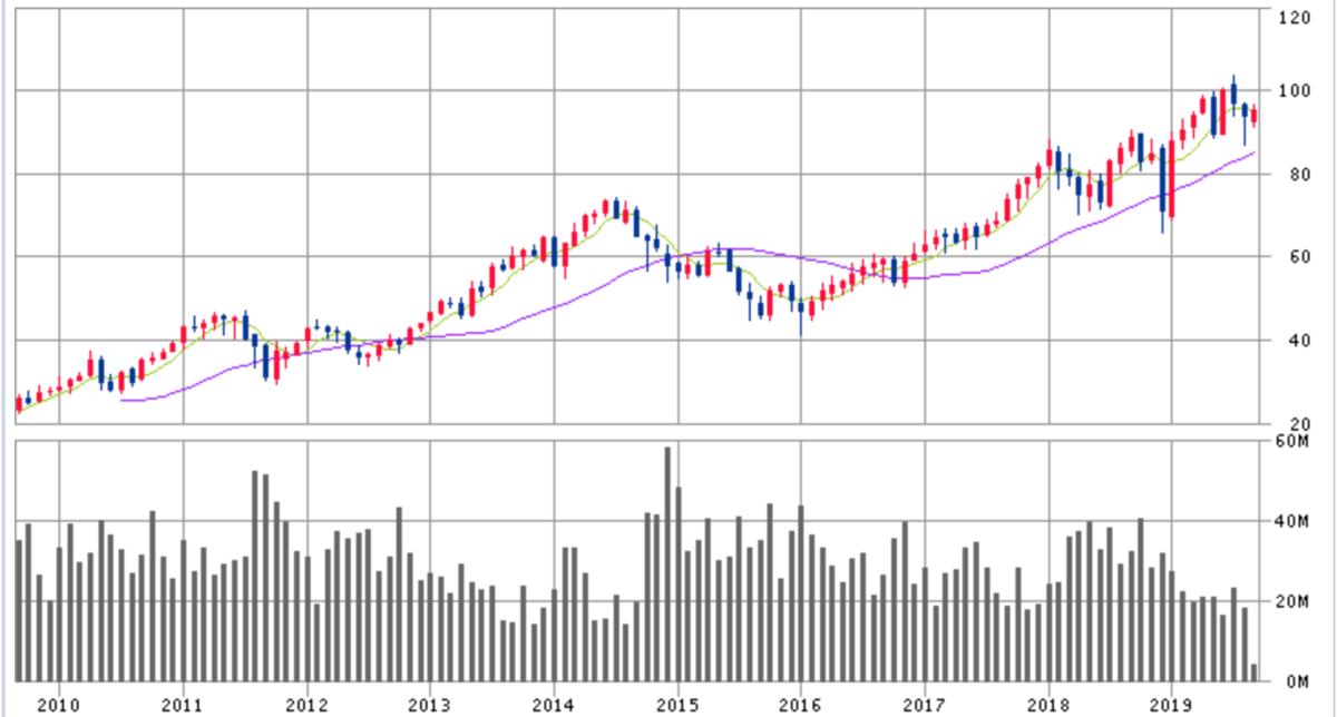 ドーバー株価チャート画像