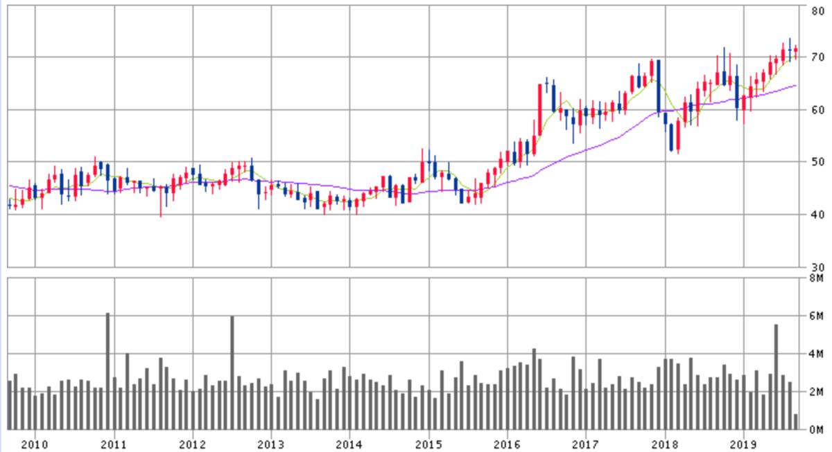 ノースウェスト・ナチュラル・ガス株価チャート画像