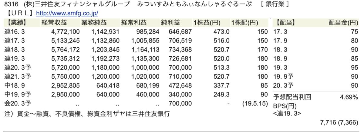 三井住友フィナンシャルグループ財務状況画像