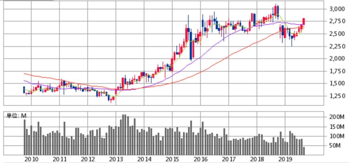 NTTドコモ株価チャート画像