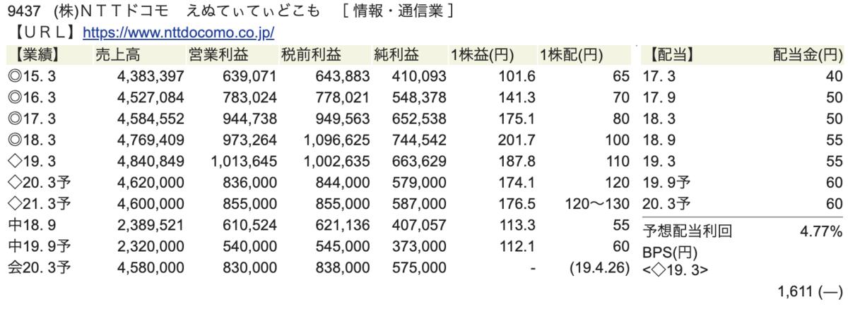 NTTドコモ財務状況画像