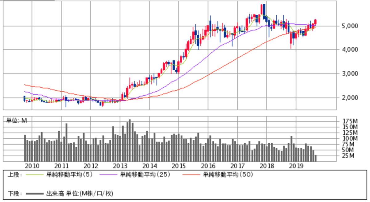 NTT株価チャート画像