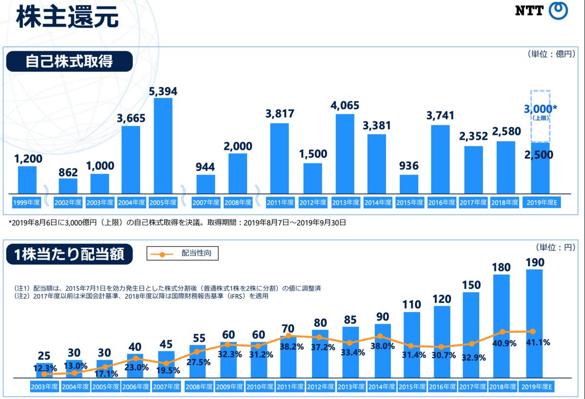 NTT2019年度第1四半期決算資料抜粋