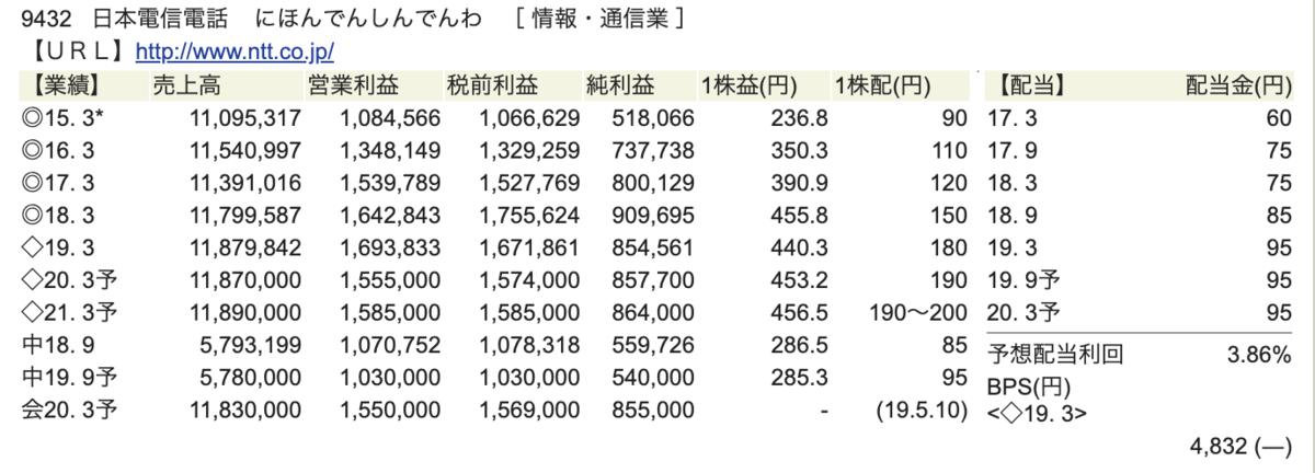 NTT財務状況画像