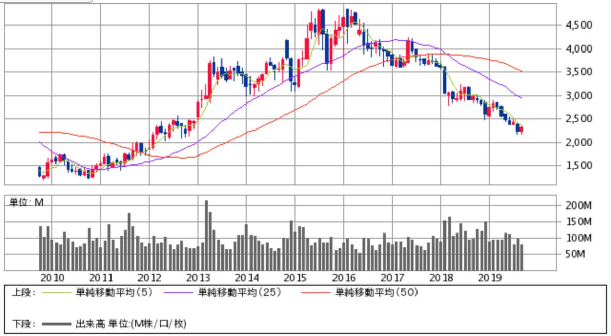 日本たばこ産業 (JT)株価チャート画像
