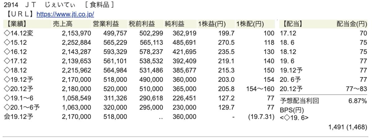 日本たばこ産業 (JT)財務状況画像