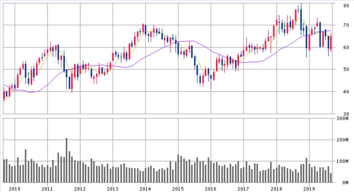 エマソン・エレクトリック株価チャート画像
