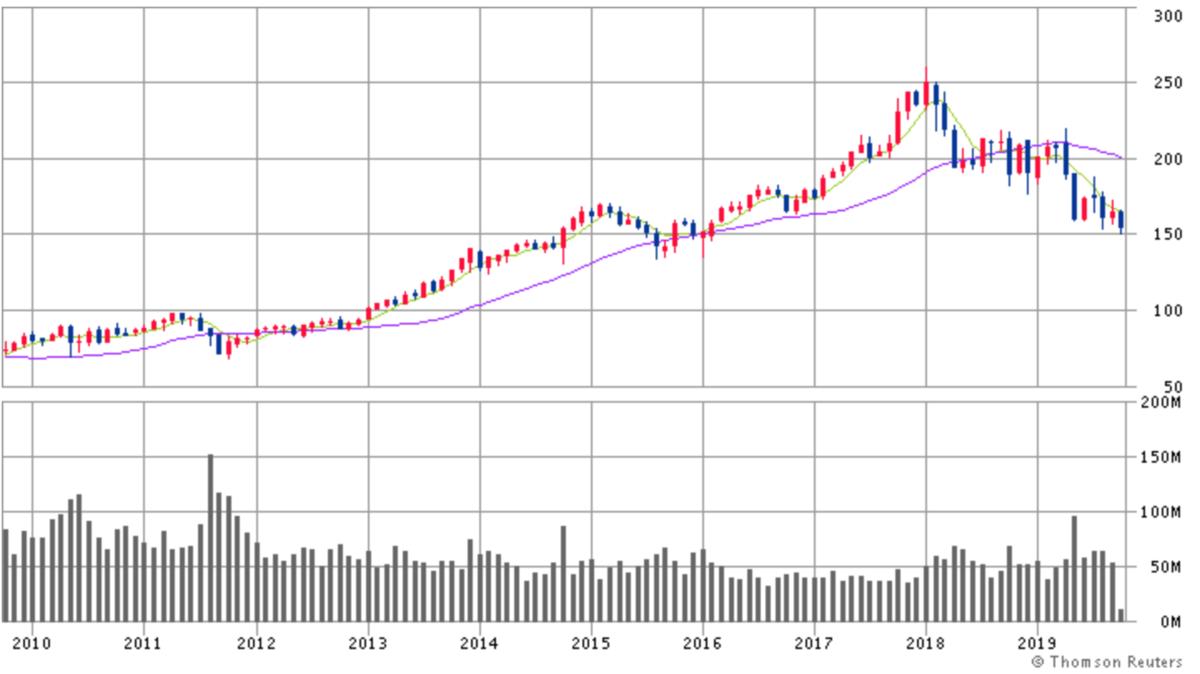 スリーエム (3M)株価チャート画像