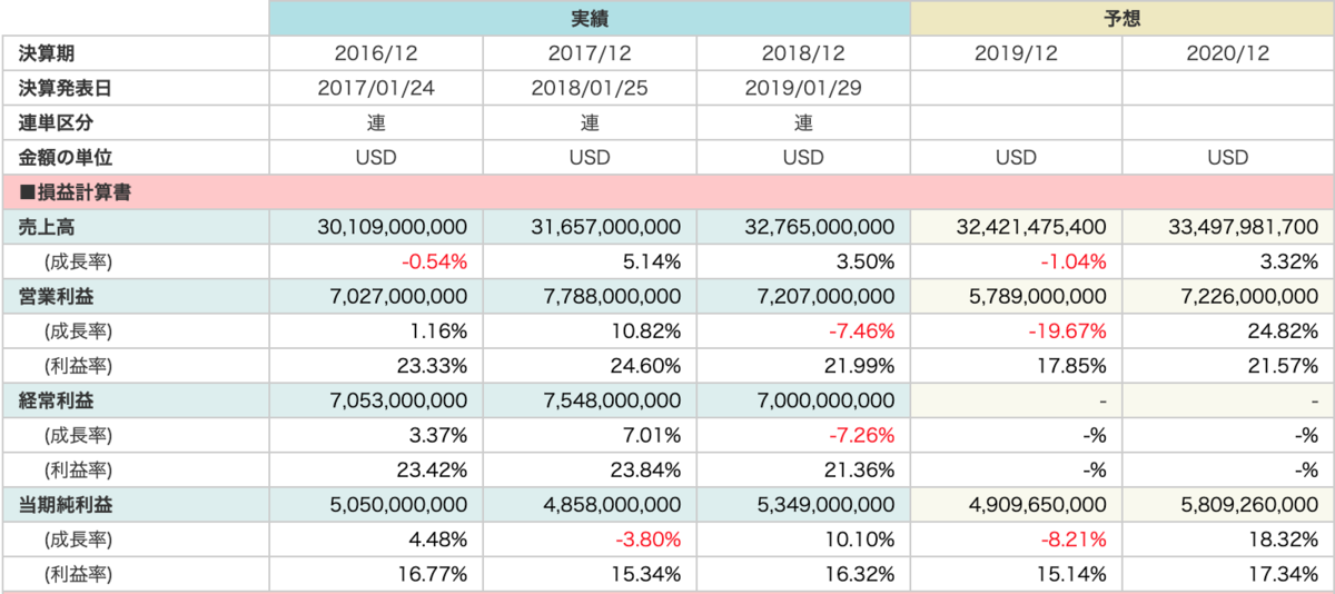 スリーエム (3M)財務状況画像