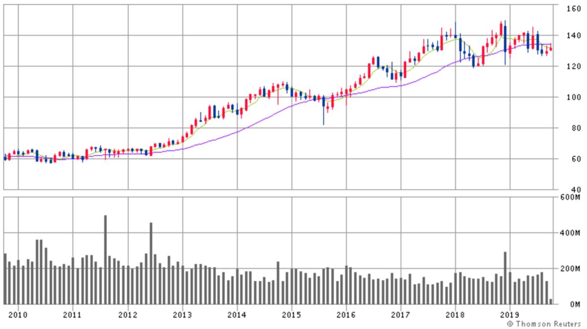 ジョンソン・エンド・ジョンソン株価チャート画像