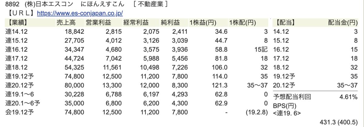 日本エスコン財務状況
