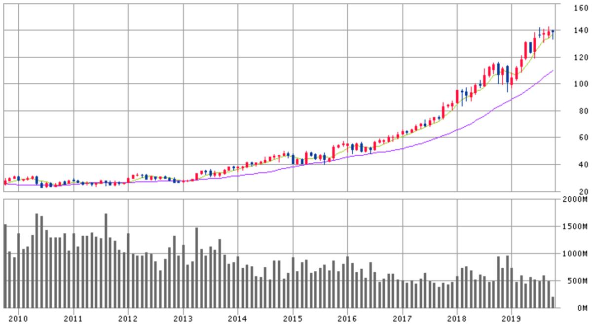 マイクロソフト株価チャート画像