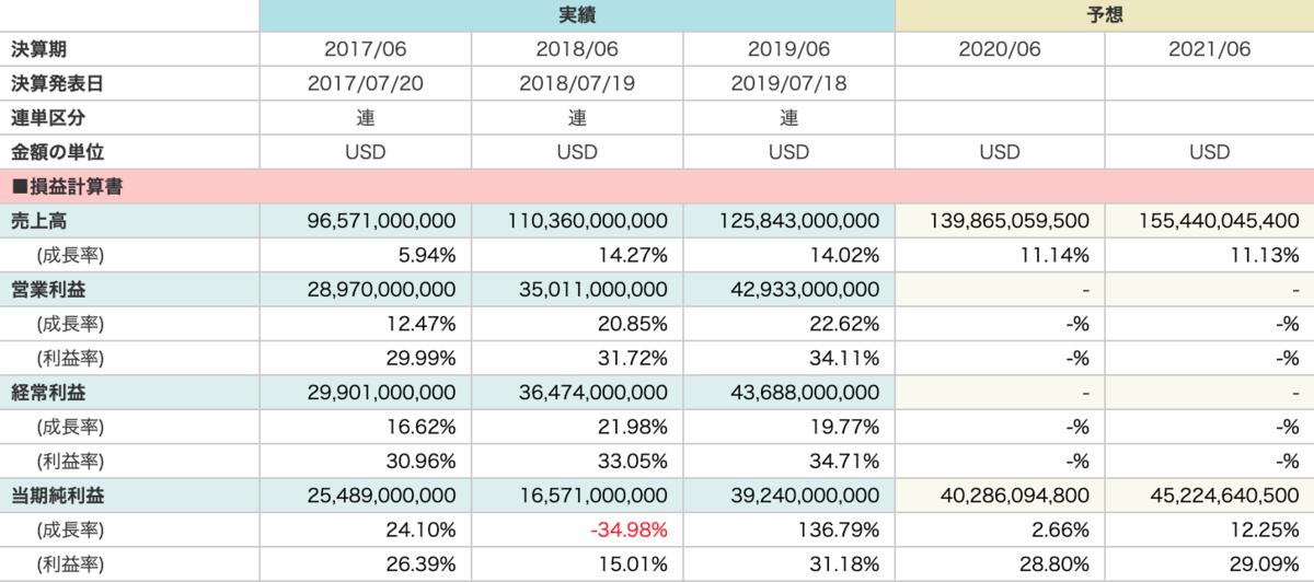 マイクロソフト財務状況画像