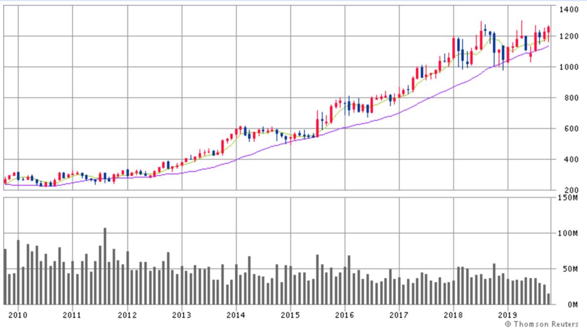 Google株価チャート