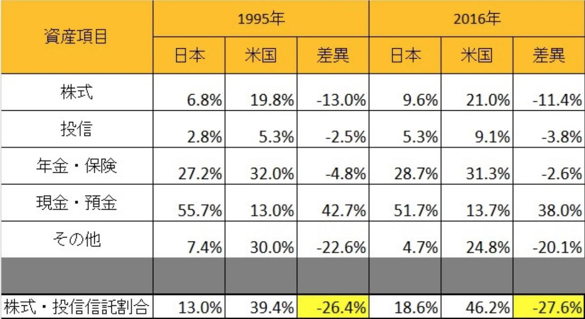 日米資産運用比較
