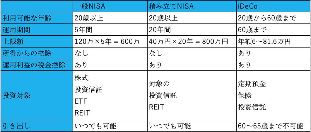 iDeCo、一般NISA、積み立てNISA違い画像