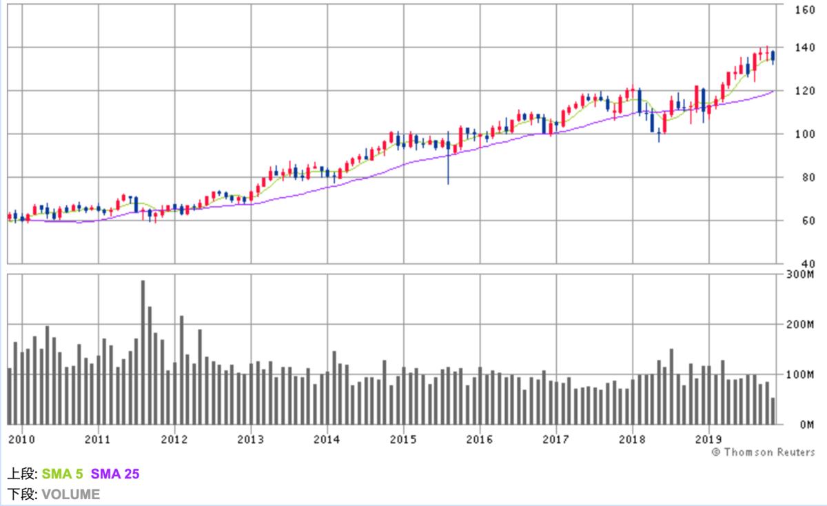 ペプシコ株価チャート画像