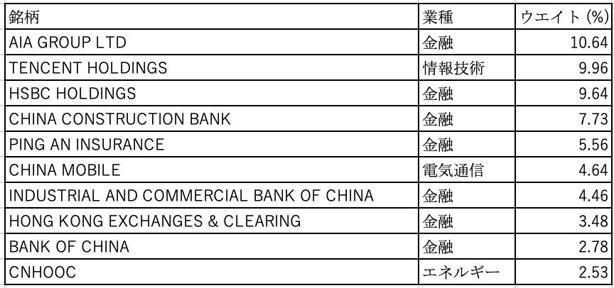 トラッカー・ファンド・オブ・香港組み入れ銘柄