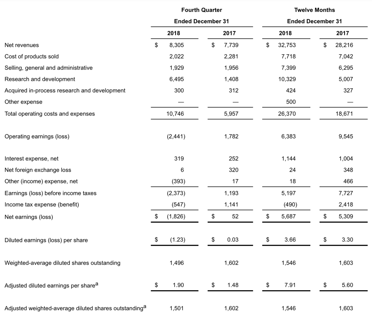 full year and fourth quarter financial report
