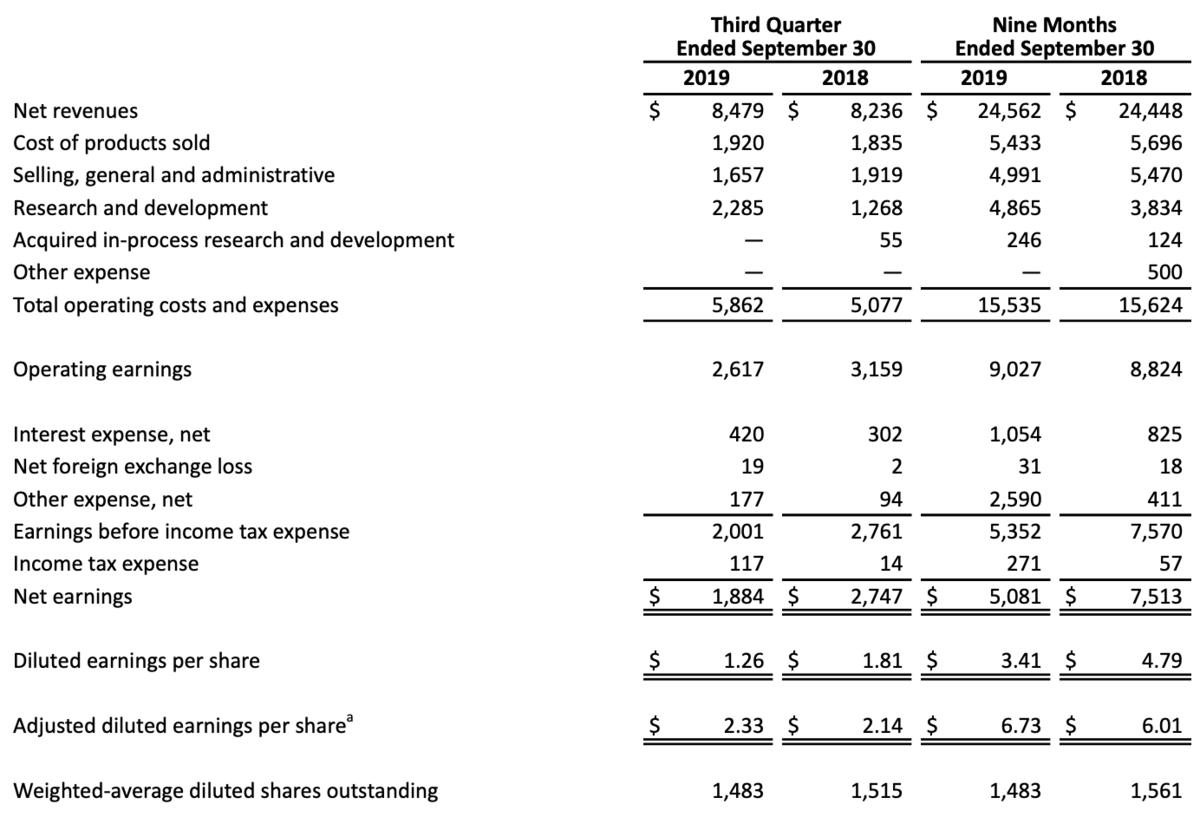 third quarter 2019 financial results