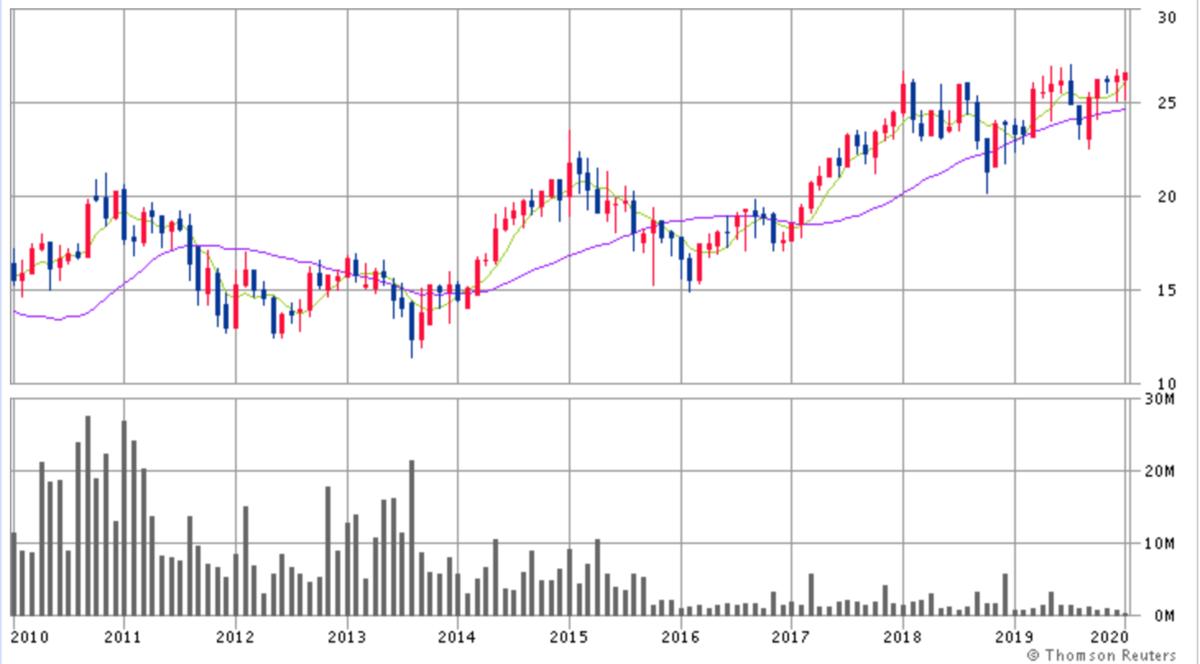 インド株価推移