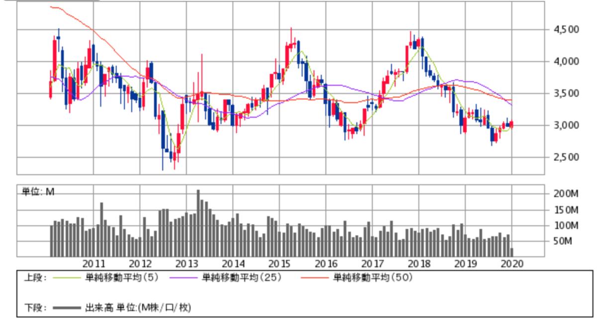 キヤノン株価チャート