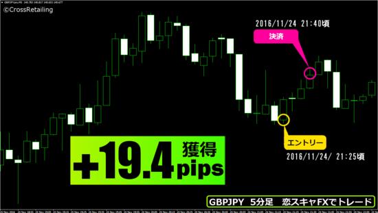 ▼11月24日(木)15分で+19.4pips(約1万9000円の利益).png