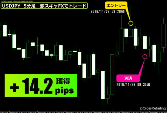 ▼11月29日(火)15分で+14.2pips(約1万4000円の利益).png