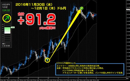 ▼11月30日(水)- 12月1日(木)ドル円 +91.2pips.png