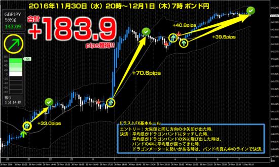 ▼11月30日(水)- 12月1日(木)ポンド円 +183.9pips.png