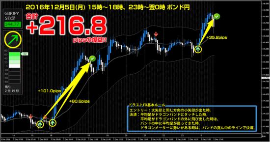 ▼ ポンド円 +216.8pips.png