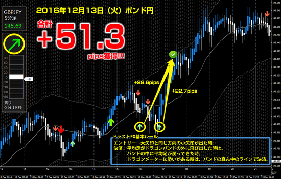 ▼ ポンド円 +51.3pips.png