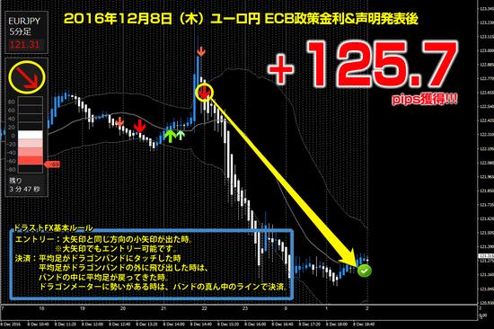 ▼ ユーロ円 +125.7pips.png