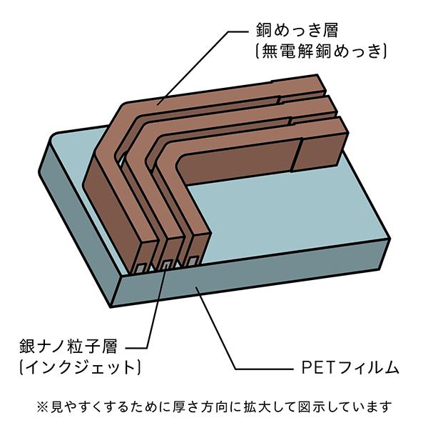 基板製造 ピュアアディティブ™法