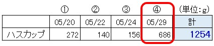 f:id:agri-connect:20210529222057j:plain