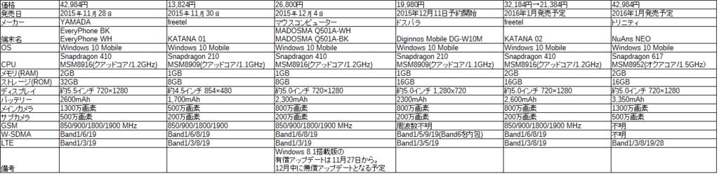 f:id:ahiru8usagi:20151212065908p:plain