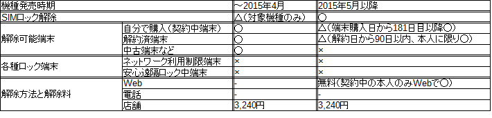 f:id:ahiru8usagi:20151231124735p:plain