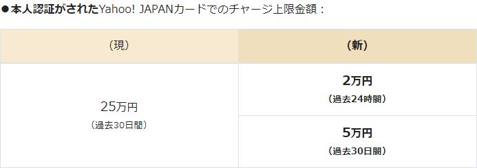 Yahoo!JAPANカード、チャージ、過去30日間、上限