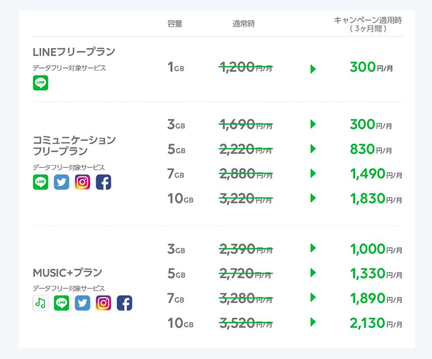 LINEモバイル、フリー、コミュニケーション、MUSIC+、月額300円