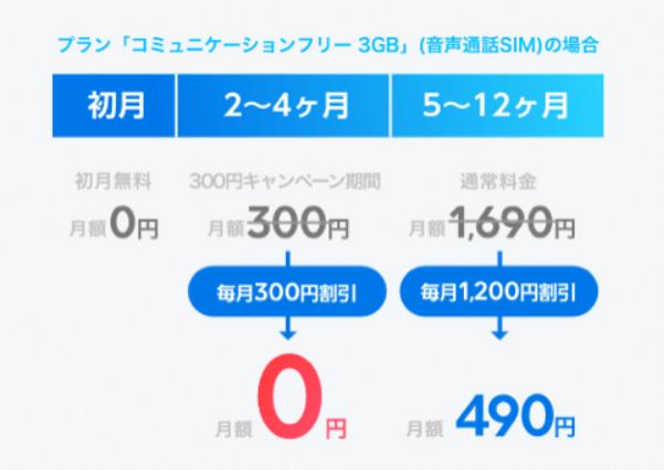らっきーふぇすてぃばる、らきふぇす、LINEモバイル、1200円割引